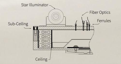 Illuminazione per cabina d aeroplano led mediante fibra ottica
