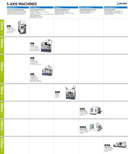 5 axis machines product map