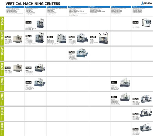 vertical machining centers product map