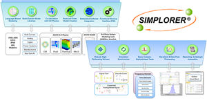 control software / analysis / simulation / modeling