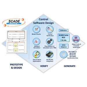 control software / management / simulation / design