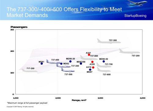 The 737-300/-400/-500 Offers Flexibility to Meet  Market Demands