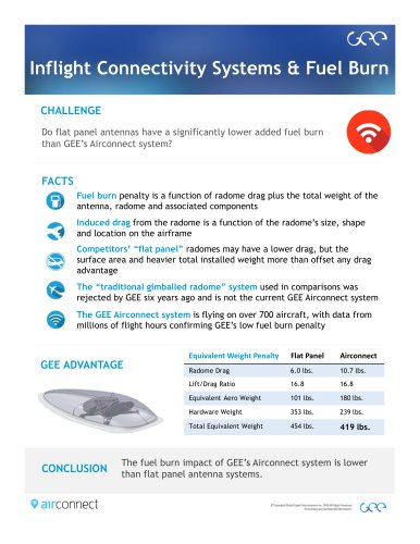 Inflight Connectivity Systems & Fuel Burn
